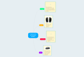 Mind map: Fundamentals