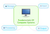 Mind map: Fundamentals Of Computer Systems