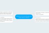 Mind map: Influencia de la tecnología en elcampo de la medicina