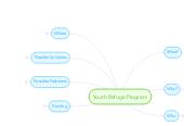 Mind map: Youth Refuge Program