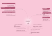 Mind map: FUTURO SIMPLE