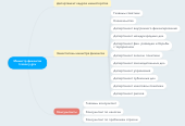 Mind map: Министр финансов treasury.gov