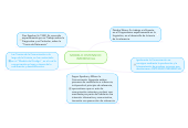 Mind map: MODELO OSTENSIVO: INFERENCIAL