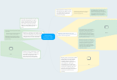 Mind map: Differentiating Kindergarten Sight Word Lesson Plans