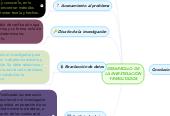 Mind map: DESARROLLO DE LAINVESTIGACIÒN Y RESULTADOS