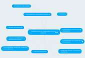 Mind map: DIAGNOSTICO DE PROBLEMAS EN LOS EQUIPOS