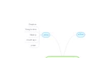 Mind map: clasificación de las tic en laeducacion
