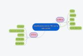 Mind map: clasificación de la TIC en laeducación
