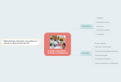 Mind map: FLIPPED LEARNING   FLIPPED CLASSROOM