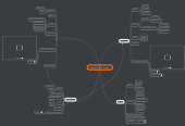 Mind map: Medical Ethics Course