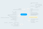 Mind map: Chapters 6 & 7