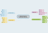 Mind map: Web 2.0 Tools for