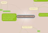 Mind map: RELACIONES INTERNACIONALES