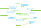 Mind map: Parque Eco-Industrial