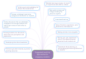 Mind map: Suggested teaching approaches for engaging students