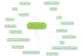 Mind map: Student Diversity: Identified Factors