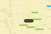 Mind map: Characteristics