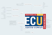 Mind map: West Australian Technologies Curriculum
