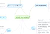 Mind map: Technologies Curriculum