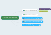 Mind map: Lucrando com a Internet