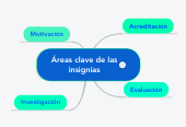 Mind map: Áreas clave de las insignias