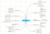 Mind map: Facebook-маркетинг