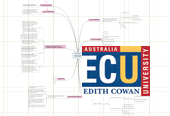 Mind map: Australian