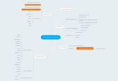 Mind map: GBT Interactivity Testing