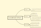 Mind map: La moderación Virtual