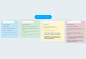 Mind map: Modelos comunicativos