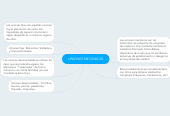 Mind map: UNIONES MECÁNICAS