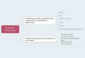 Mind map: Problemas  Ambientales