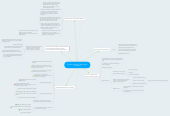 Mind map: Desestructuración del bloque