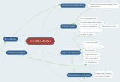 Mind map: EL PODER ANDINO