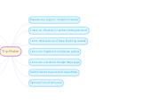 Mind map: Trip Maker