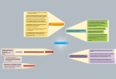 Mind map: Modelos de comunicación