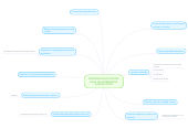 Mind map: ESTRATEGIAS DOCENTES PARA UN APRENDIZAJE SIGNIFICATIVO
