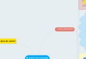 Mind map: El control en el proceso administrativo