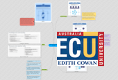 Mind map: West Australian Technologies Curriculum