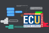 Mind map: Early Return to Elite Sport