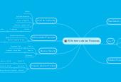 Mind map: El Entorno de las Finanzas