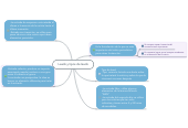 Mind map: Leads y tipos de leads
