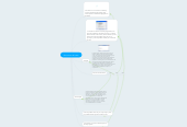 Mind map: Estructuras de Datos