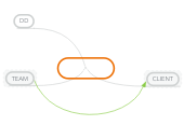 Mind map: Communication Agency