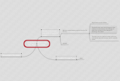Mind map: Long-Term Reasons for the Rise of Teamsek