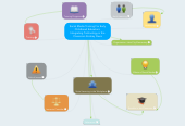 Mind map: Social Media Training For Early Childhood Educators: Integrating Technology in the Classroom Rodney Davis