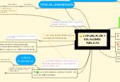 Mind map: COMUNICACIÓN Y RELACIONES PUBLICAS