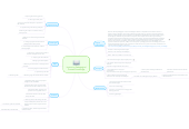 Mind map: Improving Pedagogical Content Knowledge