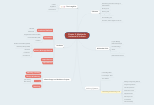 Mind map: Chapter 2: Multimedia Hardware & Software