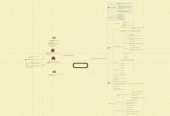 Mind map: Chapter 2  Multimedia Hardware and software